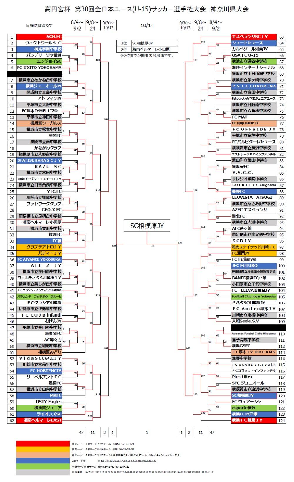 高円宮 杯 関東 大会