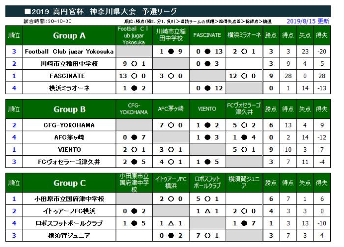 高円宮 杯 u15 神奈川